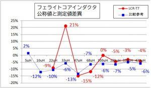 フェライトインダクタ実測グラフ