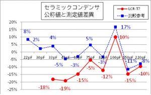 セラミックコンデンサ実測グラフ
